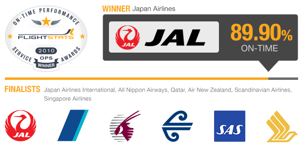 Major International Airlines
